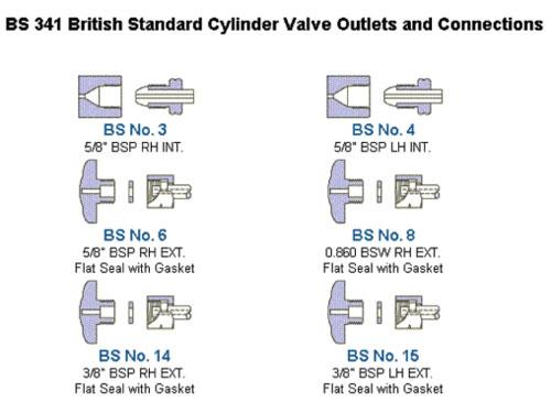BS341 British Standard Cylinder Valve Outlets & Connectors