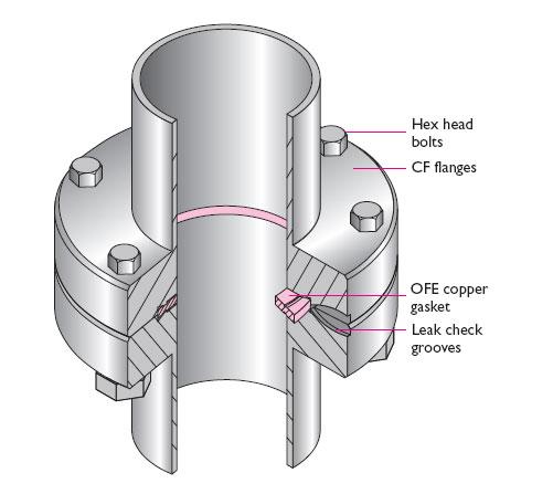 CF Vacuum Components | FTI Ltd