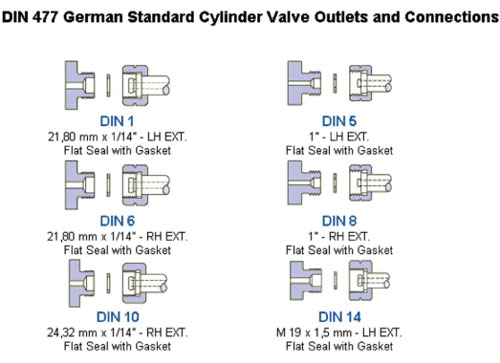 Din477 German Standard Cylinder Valve Outlets Amp Connectors